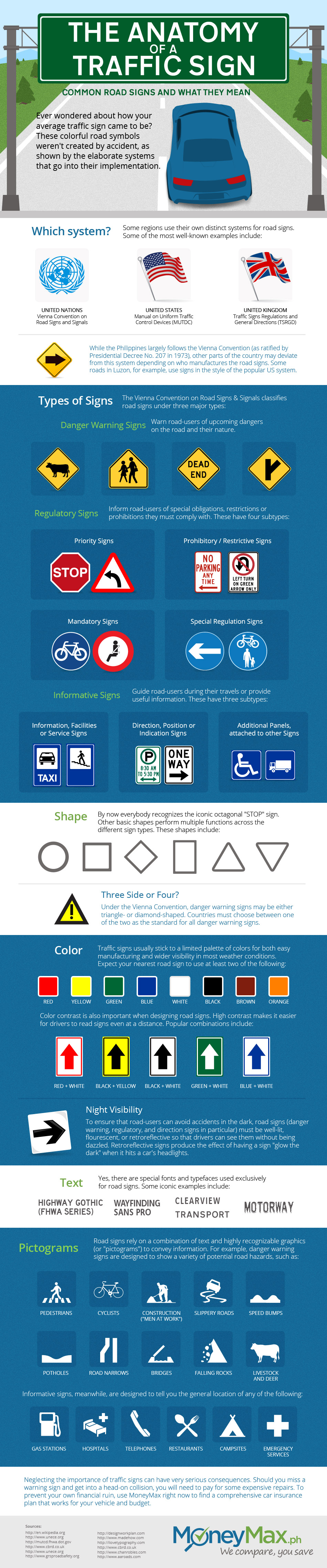 Anatomy of a traffic sign infographic