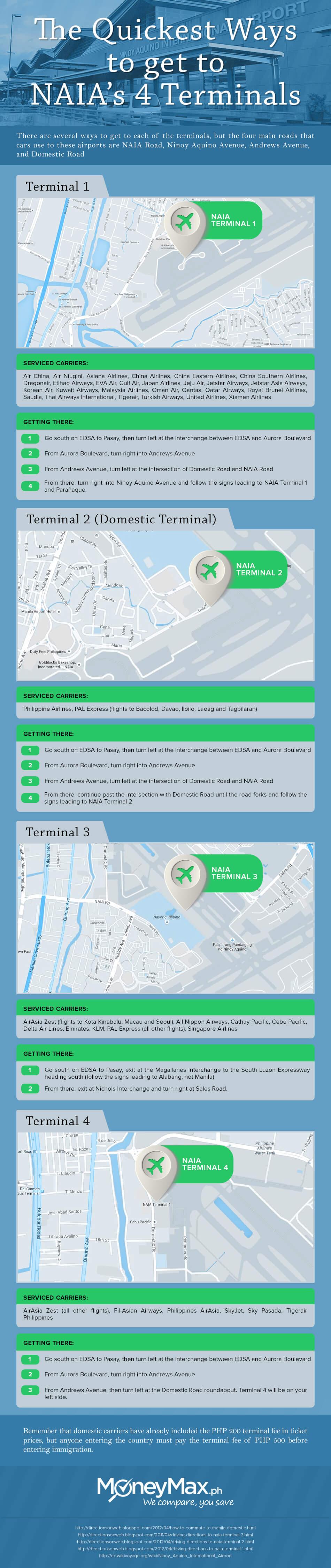 Quickest Ways to get to NAIA Terminals Infogprahic