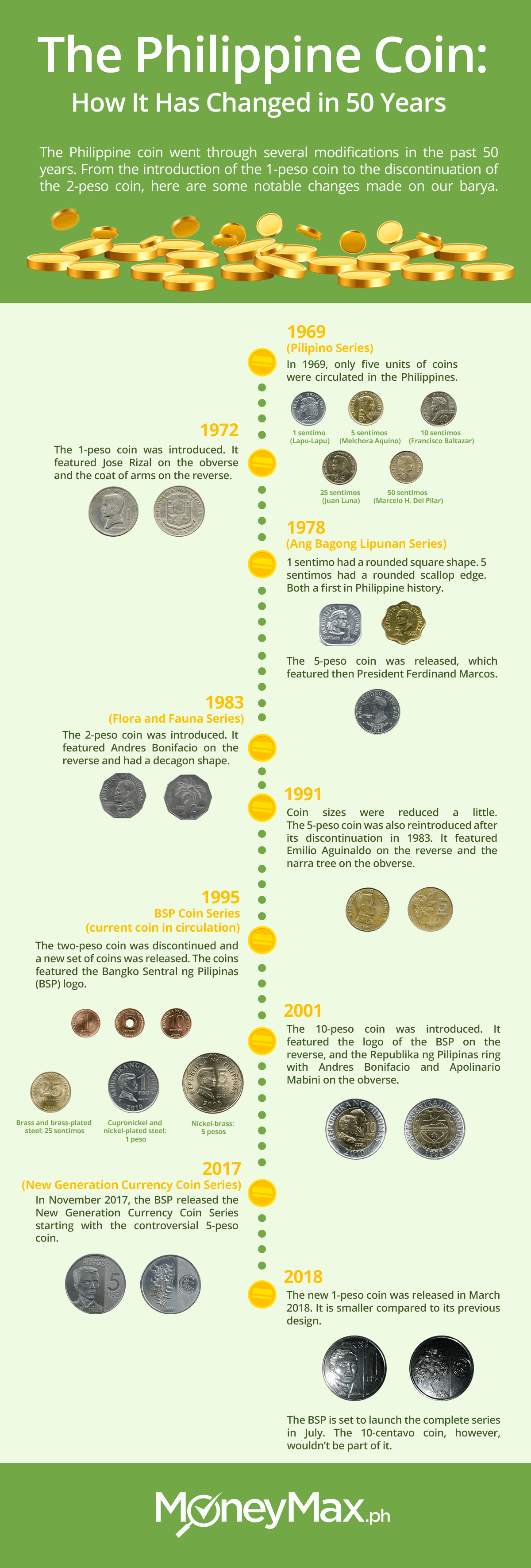 The Philippine Coin: How It Has Changed in 50 Years