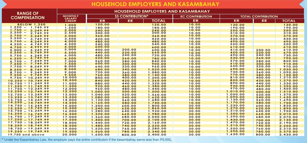 sss benefits - sss contribution for household employers and kasambahays