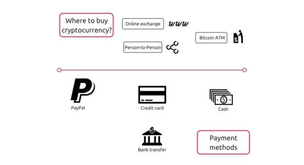 cryptocurrency basics - where to buy cryptocurrencies